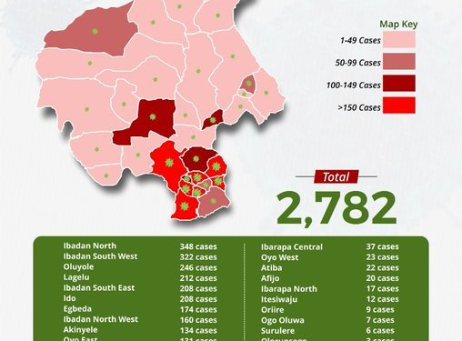 , ANALYSIS: See LGAs And Their Covid-19 Cases – Ibadan North Leads With 348 Cases, NAIJAPARRY